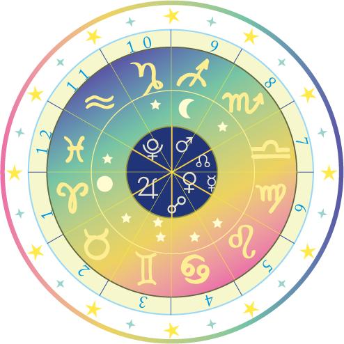 西洋占星術ホロスコープ鑑定