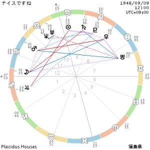 chart_ナイスですね